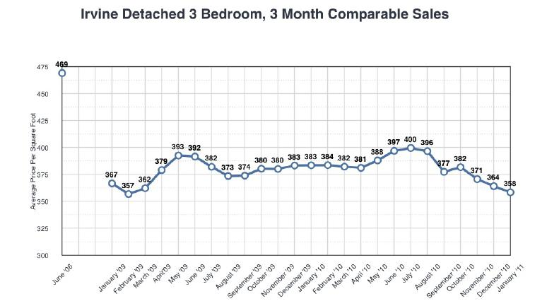 irvine real estate prices chart